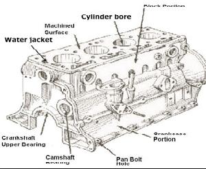 32 Komponen Mesin Mobil Lengkap dan Fungsinya