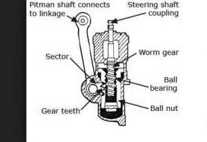 Manual Linkage
