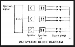 Sistem pengapian DLI (Distributor Less Ignition)