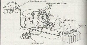 sistem pengapian pada mobil