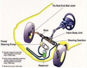 Cara Merawat Power Steering