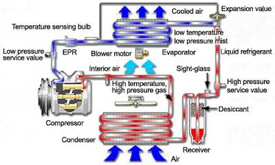 4 Ciri Ciri Freon AC Mobil Habis dan Cara Mengisinya
