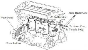 Sirkulasi Air Radiator Yang Kurang Lancar